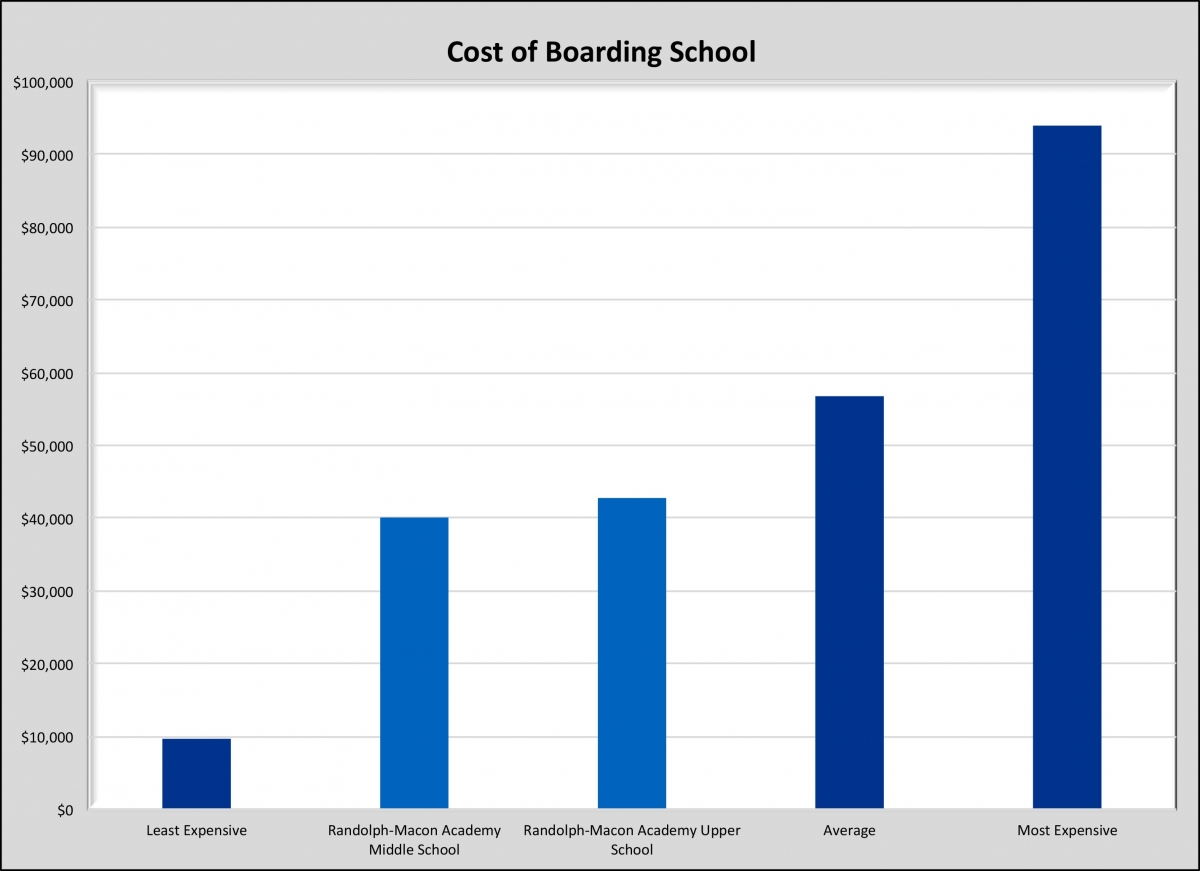 How much does boarding school cost?